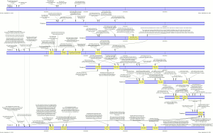 Timeline diagram of Primer